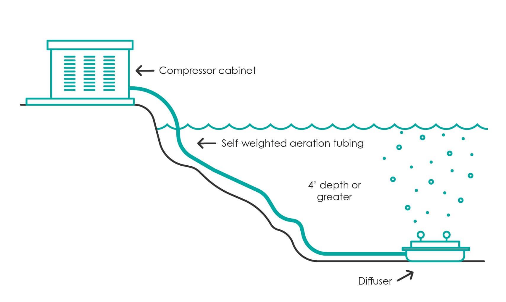aquagenix-aeration-illustration